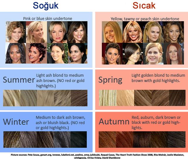 Cilt Tonuna Uygun Saç Renkleri
